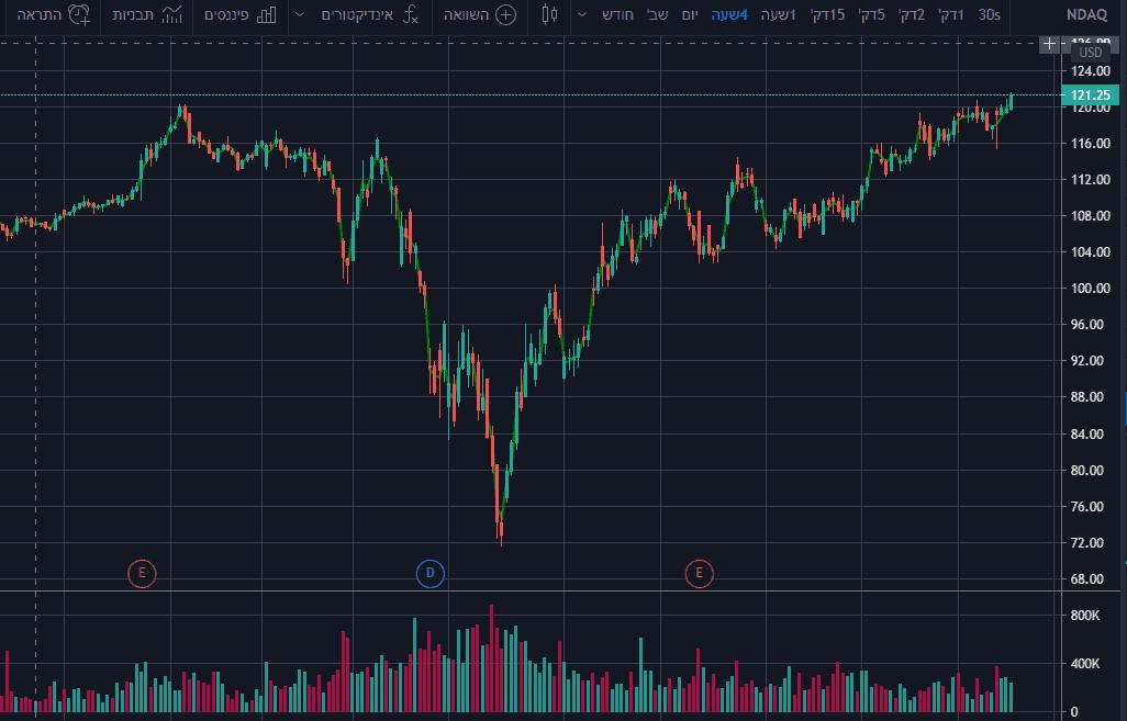 גרף של ההתאוששות המהירה של השוק לאחר הקורונה