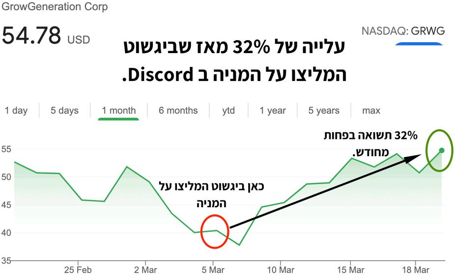 עלייה של 32% מאז שביגשוט המליצו על המניה ב Discord