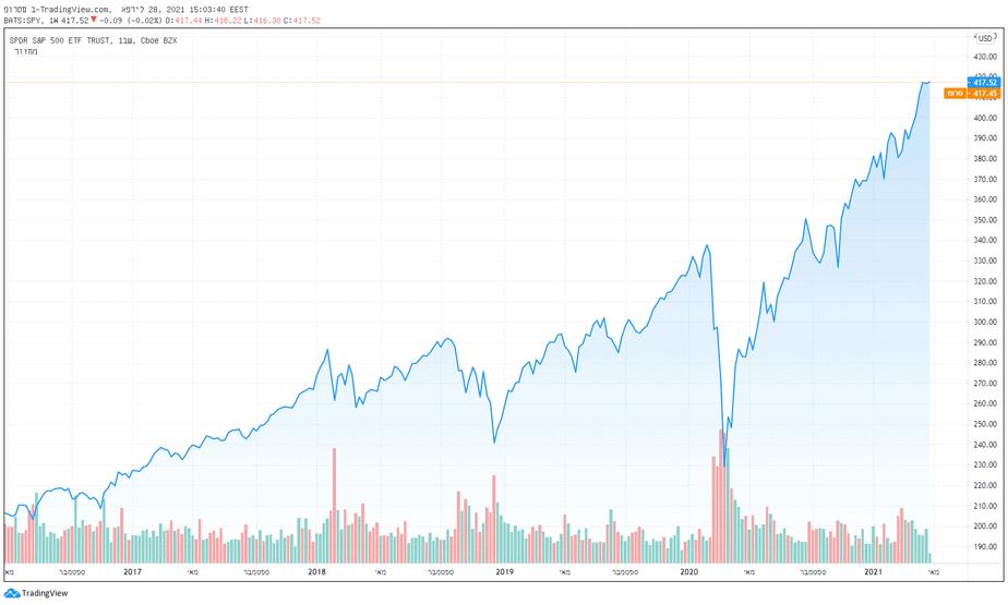 הבנצ'מארק S&P 500 עלה ב-100% ב-5 שנים