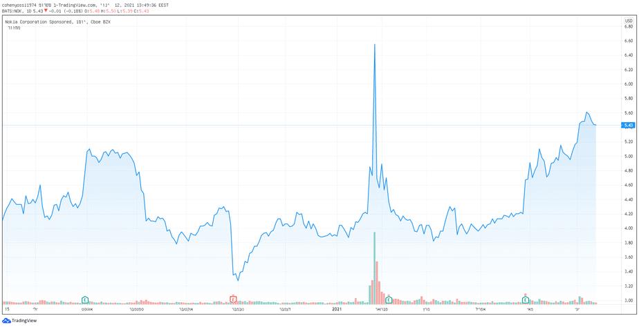 מתחילת השנה זינקו מניות נוקיה הנסחרות בבורסת ניו יורק בקרוב ל-40%