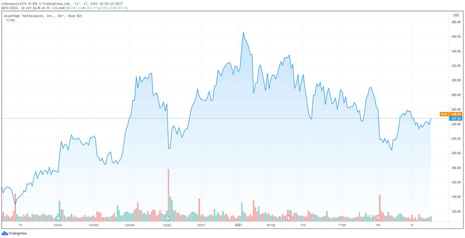 החלה התאוששות יפה במניות SEDG אולם מתחילת השנה עדיין רשמה המניה הפסד של מעל 22%