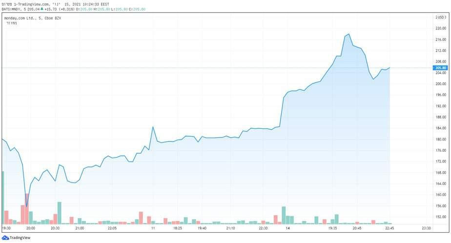 מאז הונפקה לפני קצת יותר משבוע, נסקה מניית מאנדיי ממחיר ההנפקה למחיר שיא תוך יומי של 219 דולר