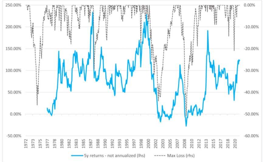 בעשור שבין 1995 ל-2005, המשקיעים היו מגיעים למקום בו הם התחילו אחרי חמש שנים במחצית מהזמן