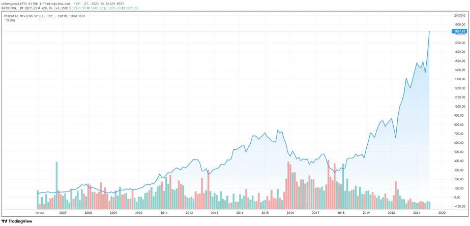 אחרי שהמניה ירדה לשפל של 255 דולר בשנת 2018 היא פשוט לא מפסיקה לטפס, גרף צ'יפוטלה
