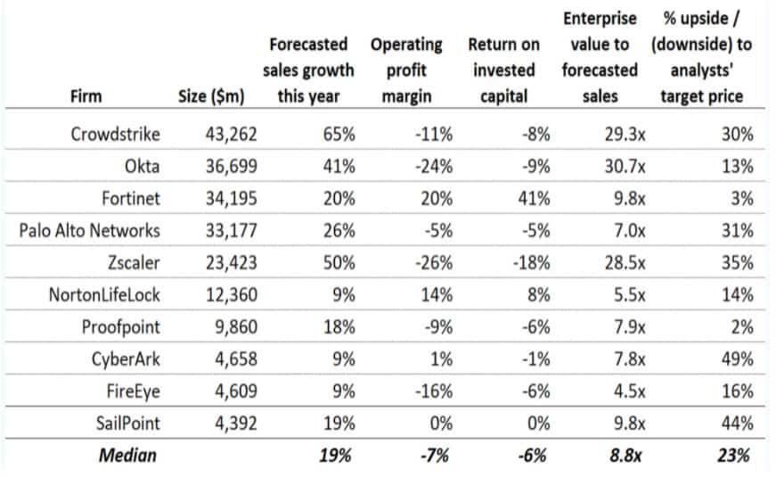 השוואה בין עשר מניות אבטחת סייבר (מקור נתונים: בלומברג)