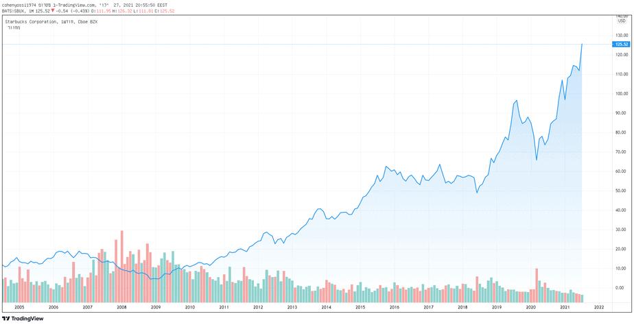 בחודש החולף טיפסה למחיר שיא של כל הזמנים, מניית סטארבקס