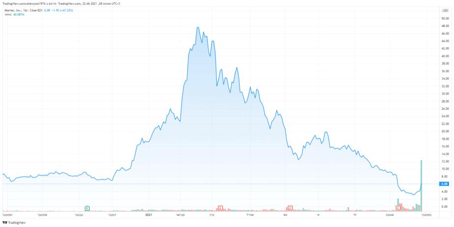 הבועה של ATER התפוצצה חזרה כל הדרך למחיר שפל היסטורי של 3.04 דולר מוקדם יותר החודש, גרף החברה